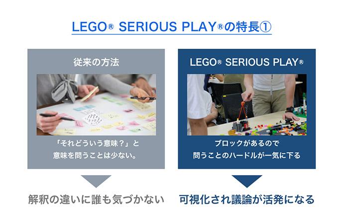 LEGO®SERIOUS PLAY®の特長1、「LEGO®SERIOUS PLAY®では、『必ずブロックを通して会話をする』というルールがあります。3Dのブロックを使うことで、各自のイメージが可視化され、グループで共有しやすくなります。