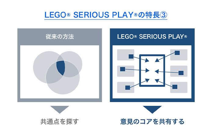 LEGO®SERIOUS PLAY®の特長3、従来の会議のように多数決で決めたり、それぞれの意見の共通点を探したりしません。全員が平等に発言し、各アイデアから1つずつコアを取り出して、最終的に全員で共通の1つの作品を作ります。そのため、最終形成したものに対して全員が納得できるのです。