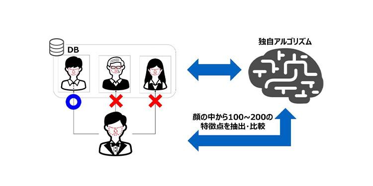 センスタイム社のAI画像認識技術では顔の中の100〜200の特徴点を抽出・比較している