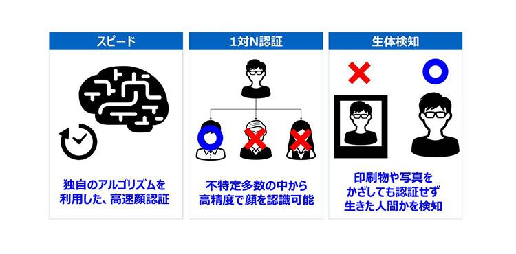 日本コンピュータビジョンの顔認証サービスの特長