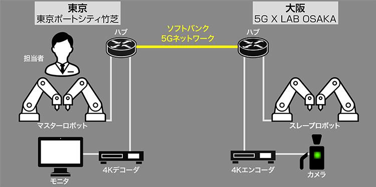 """""""構成図。東京大阪間をソフトバンクの5Gネットワークで接続し行われた"""""""