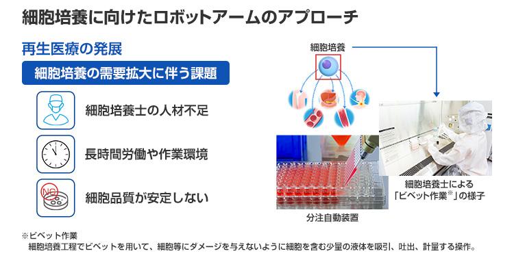"""""""細胞培養に向けたロボットアームのアプローチ"""""""