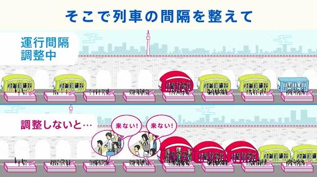東京メトロ運行間隔の調整