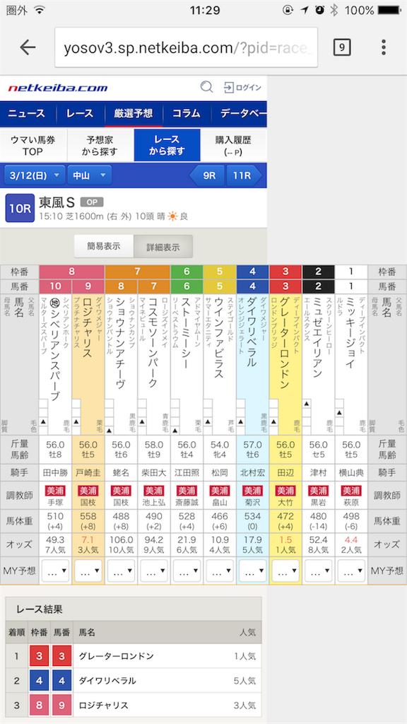 競馬のオッズ表