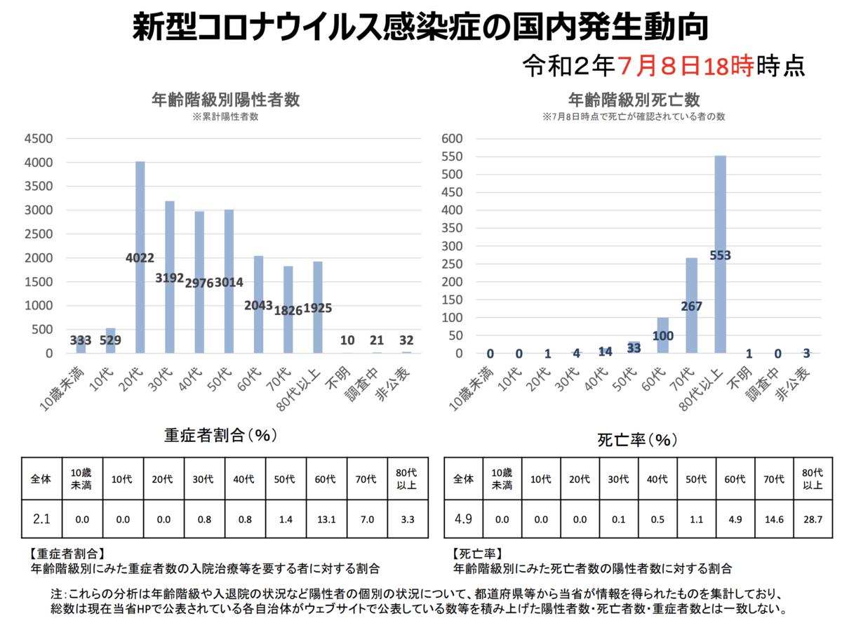新型コロナウイルス年齢別死亡率、重症化率データ