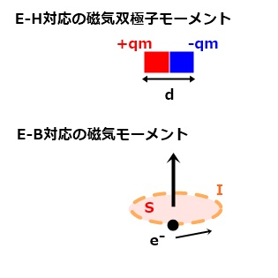 E-H対応とE-B対応の磁気モーメント