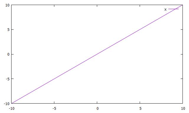 y=xのプロット