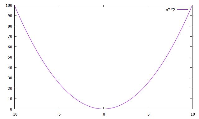 y==x2のプロット