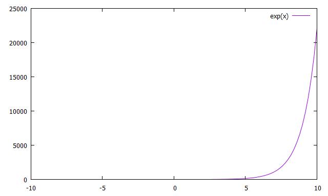 plot exp(x)により生成されるグラフ