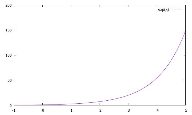 プロット範囲を設定したExp(x)のグラフ