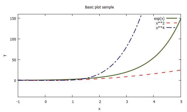 複数プロットのスタイル適用例