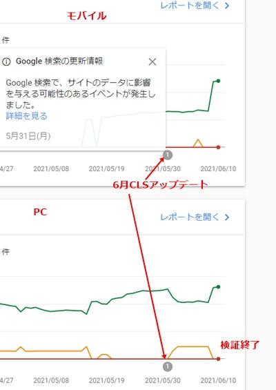 """""""6月CLSアップデートの検証結果"""""""