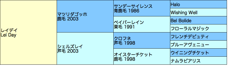 レイデイの血統表