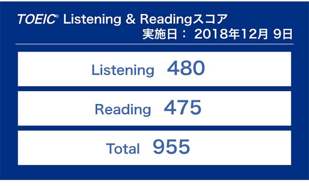 TOEIC L&R 955 成績表