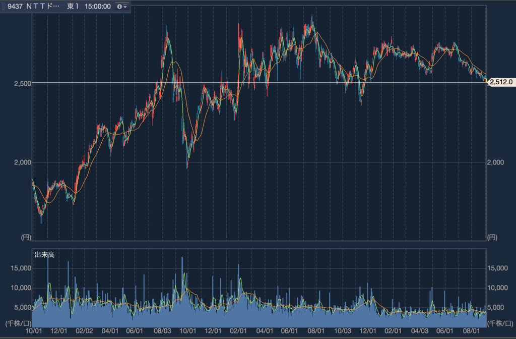 NTT ドコモ 株価