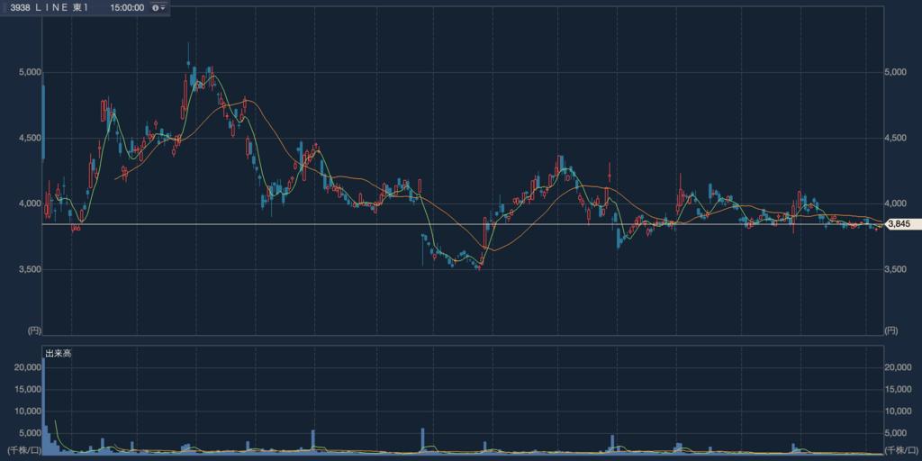 LINE チャート