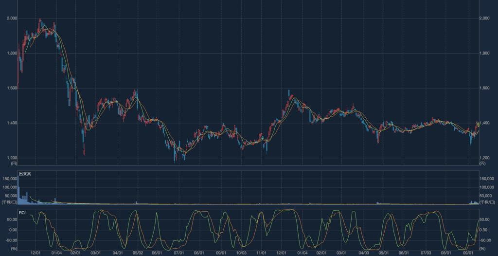 日本郵政 株式チャート
