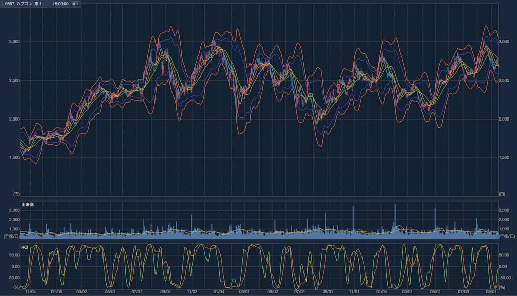 カプコン 株価チャート
