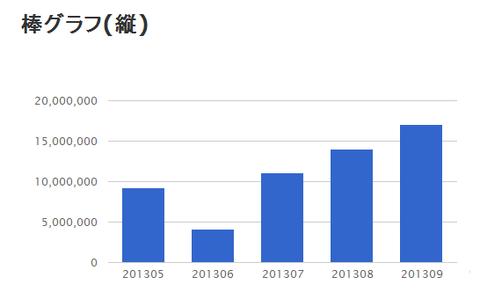 column_chart