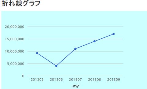 line_chart_option