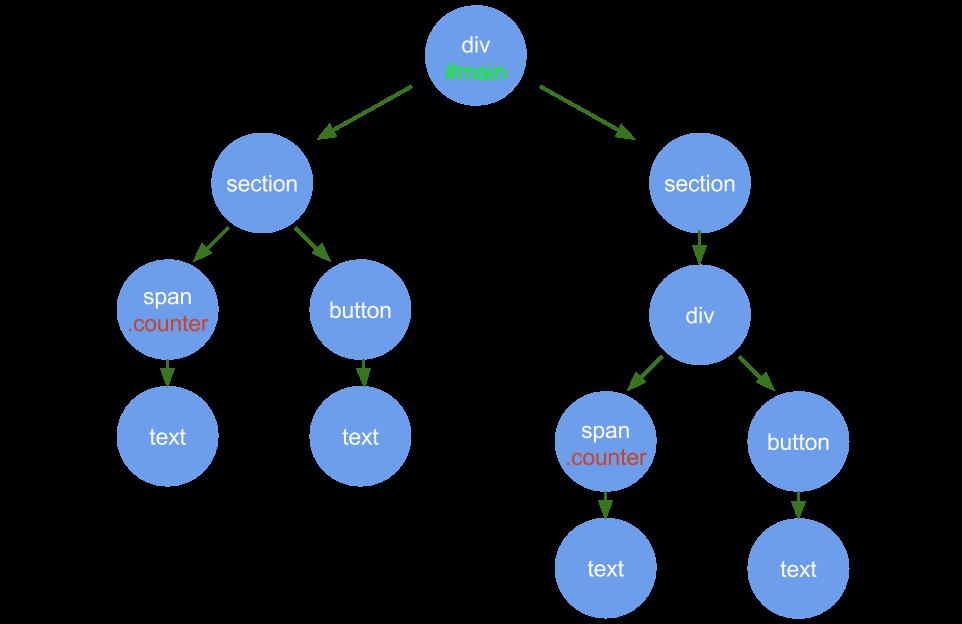 Vue jsの仮想DOMと差分レンダリングの仕組み① - Adwaysエンジニアブログ