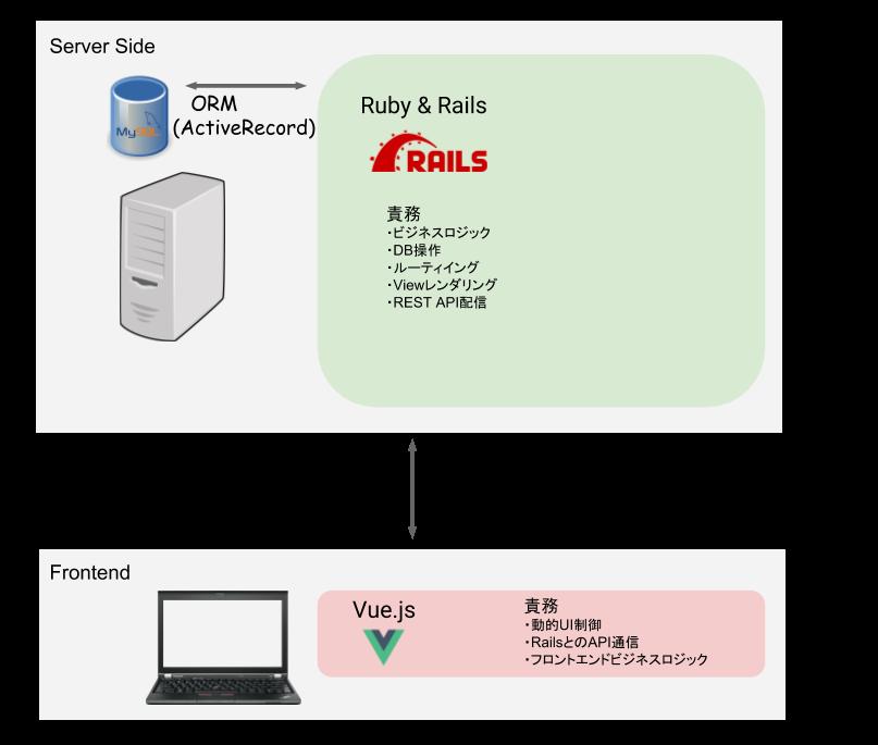 KotlinとRubyでgRPC相互通信 前編 - Adwaysエンジニアブログ