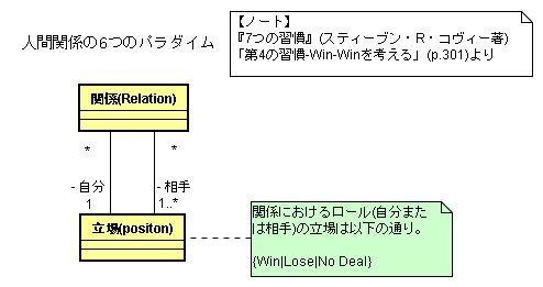 6つの人間関係(クラス図)