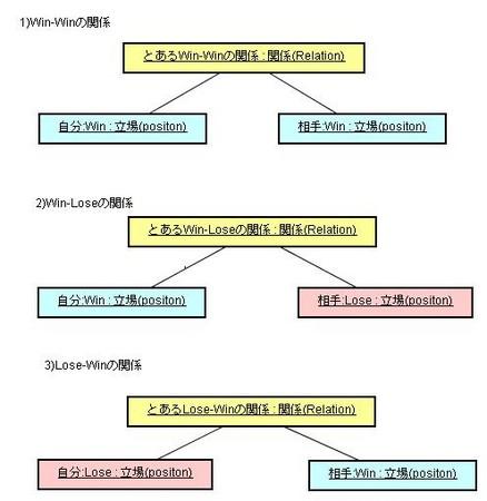 6つの人間関係(オブジェクト図)