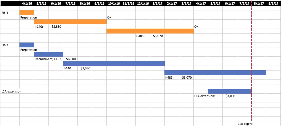 グリーンカード申請ガントチャート