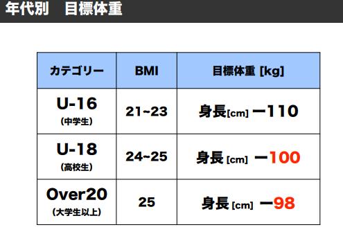 センチ 標準 体重 163
