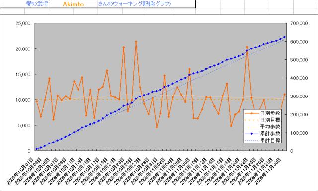 2009歩数グラフ(10月-11月)