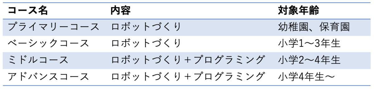 f:id:Akishun_life:20200205072925p:plain