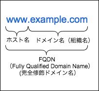 f:id:Amarron:20151003164123p:plain