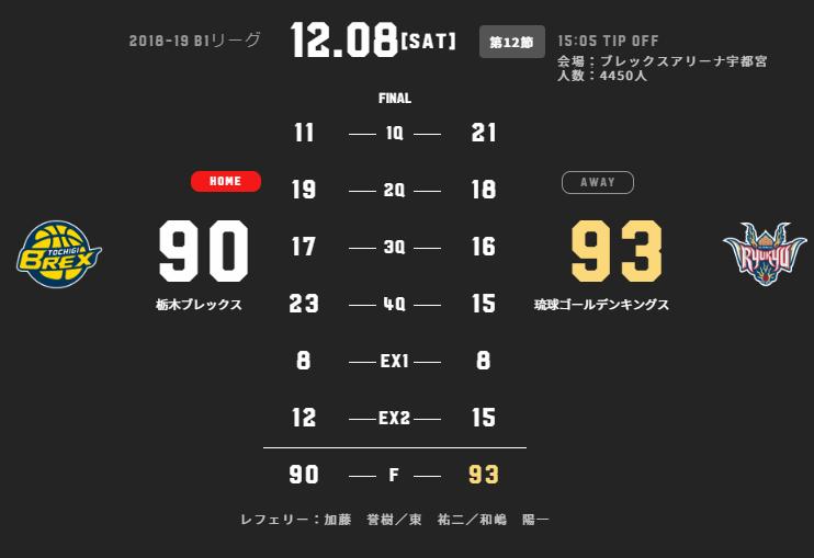 2018-12-08 栃木vs琉球 - 結果