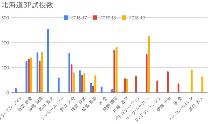 北海道試投数
