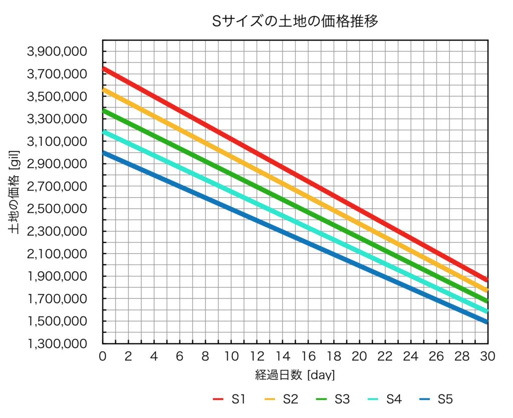 ハウジングSサイズの土地の価格推移を、経過日数毎にまとめたグラフ。(FF14)