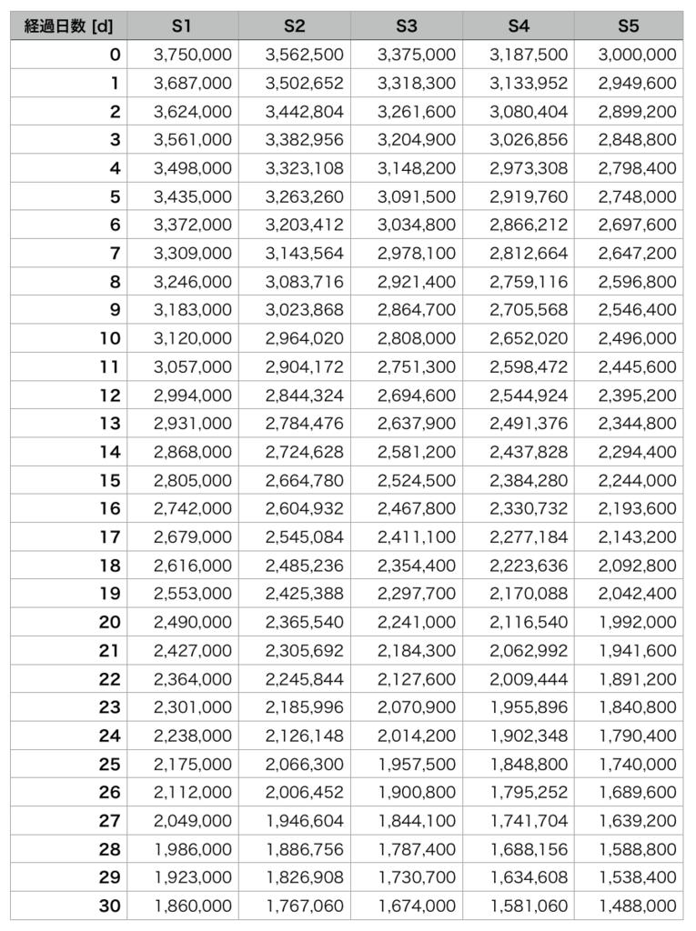 ハウジングSサイズの土地の価格推移を、経過日数毎にまとめた表。(FF14)