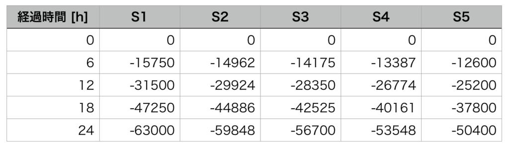 ハウジングSサイズの土地の価格の減少量を、6時間毎にまとめた表。(FF14)