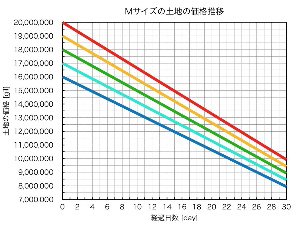 ハウジングMサイズの土地の価格推移を、経過日数毎にまとめたグラフ。(FF14)