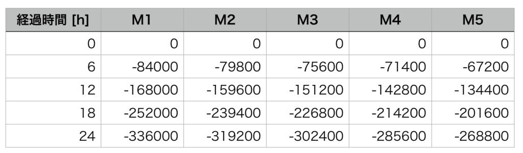 ハウジングMサイズの土地の価格の減少量を、6時間毎にまとめた表。(FF14)