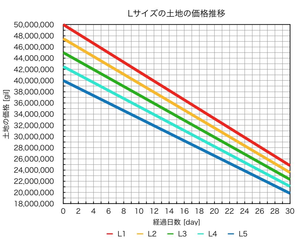 ハウジングLサイズの土地の価格推移を、経過日数毎にまとめたグラフ。(FF14)