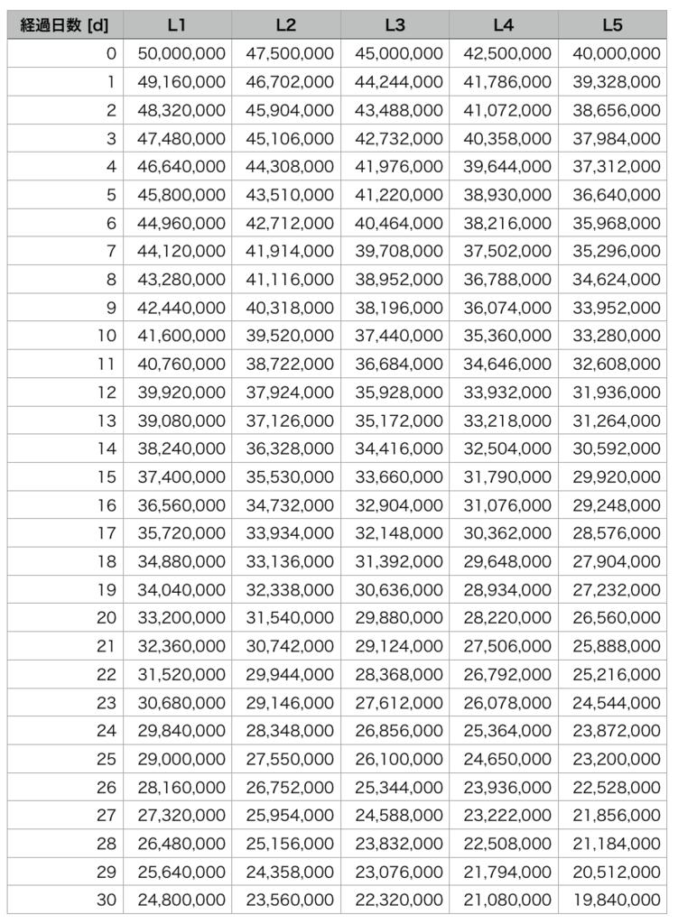 ハウジングLサイズの土地の価格推移を、経過日数毎にまとめた表。(FF14)
