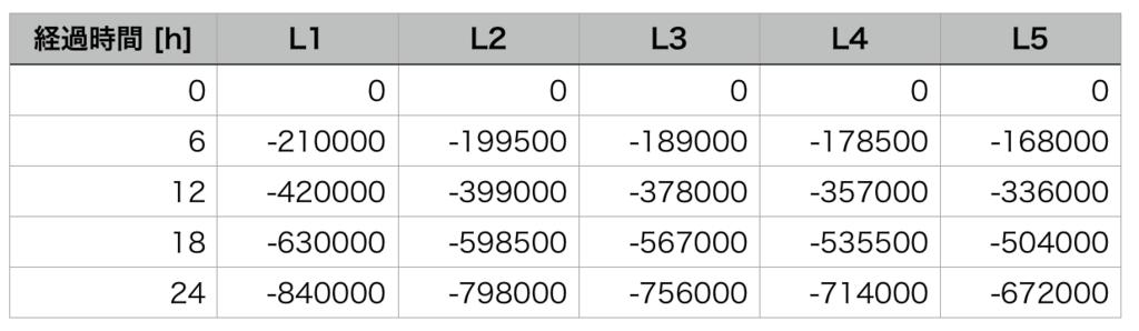ハウジングLサイズの土地の価格の減少量を、6時間毎にまとめた表。(FF14)