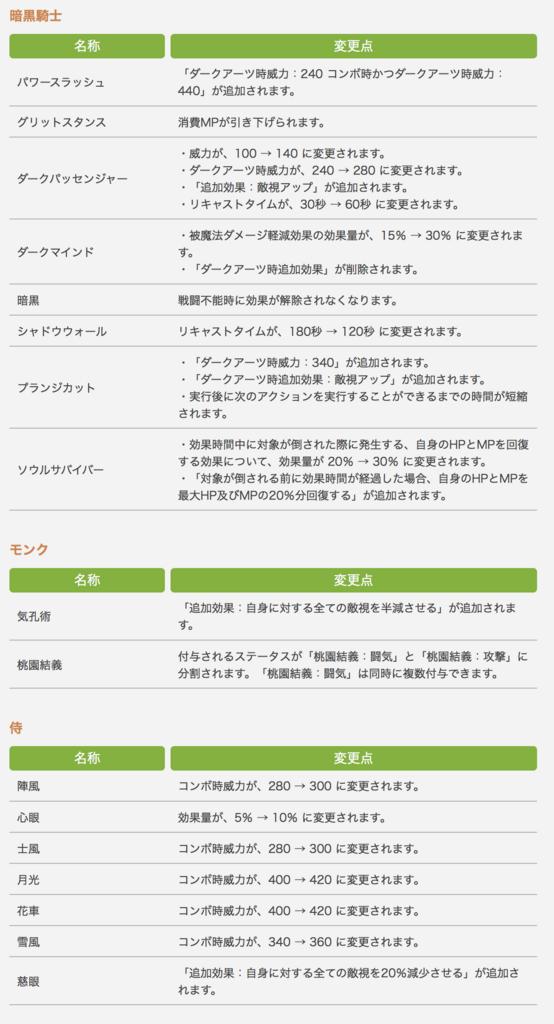 パッチ4.3で変更になった、暗黒期し、モンク、侍のアクションの変更点一覧。(FF14)