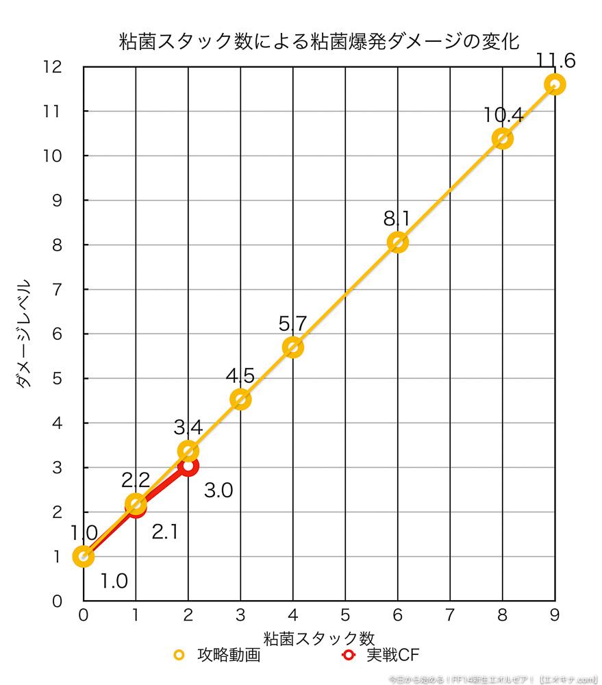 オーラムヴェイルの最終ボスであるマイザーズミストレスから受ける「粘菌」デバフが、どれくらい「粘菌爆発」のダメージを増加させるかを表したグラフ。(FF14)