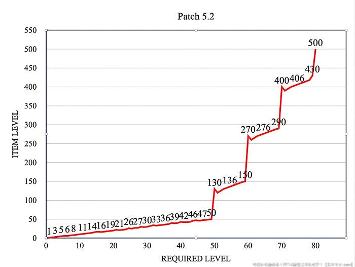 装備可能レベル1から80までの装備のアイテムレベルをプロットしたグラフ。(FF14)