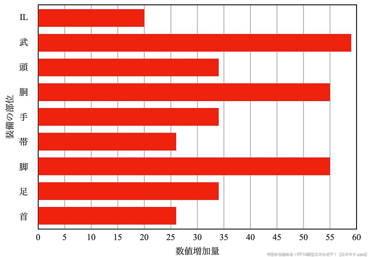 IL480とIL500の装備のSTR差を比較したグラフ。(FF14)