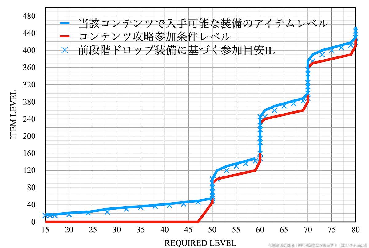 横軸にコンテンツの参加レベル、縦軸にアイテムレベル(IL)とし、参加下限IL、ドロップする装備、前段階のコンテンツからドロップする装備に基づくIL目安を示したグラフ。(FF14)