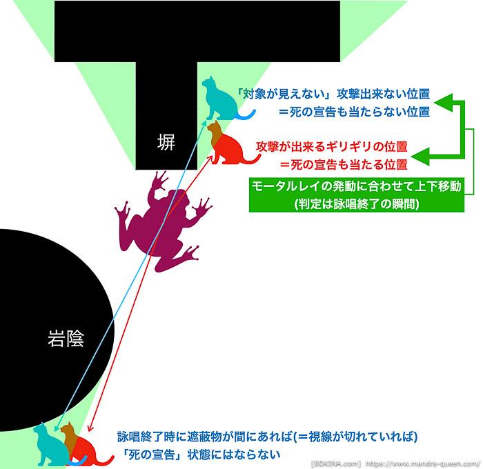 カルン埋没寺院の「死の宣告」を回避する応用的な方法を図説。(FF14)