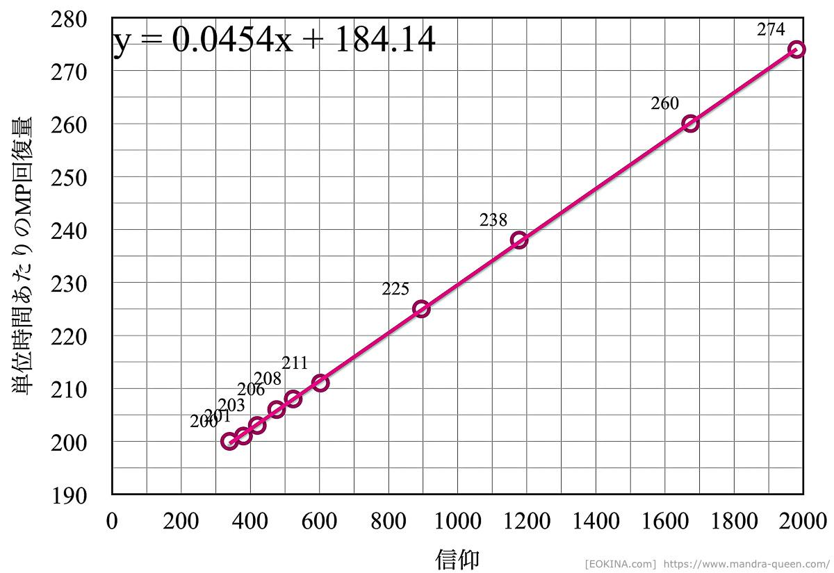 サブステータス「信仰」が、MPの自然回復量に与える影響を表したグラフ。パラメータが増えるのに比例して回復量が増加している。(FF14)